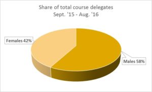 Pie chart in mustard colours