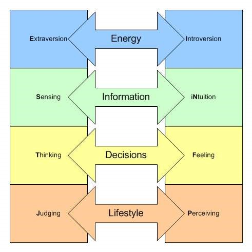 The Myers Briggs Personality Test diagram