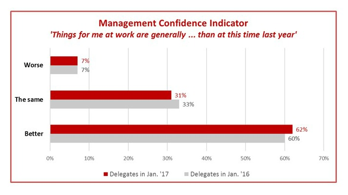 Impellus Management Confidence Indicator illustrating that 62% of managers feel that things are better for them at work than a year ago