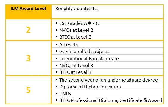 ILM Qualification Comparison